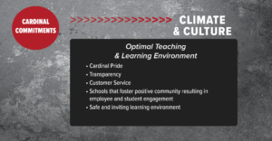 CLIMATE & CULTURE • Cardinal Pride • Transparency • Customer Service • Schools that foster positive community resulting in employee and student engagement • Safe and inviting learning environment