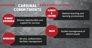 Cardinal Commitments: Student Experience (Diverse opportunities and support for student success), Climate & Culture (Optimal teaching and learning environment), Value (guided management of district assets), Operations (service, collaboration, facilities maintenance)