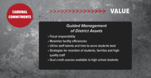 Value: Guided Management of District Assets Fiscal responsibility • Maximize facility effi ciencies • Utilize staff talents and time to serve students best • Strategies for retention of students, families and high-quality staff • Dual credit courses available to high school students